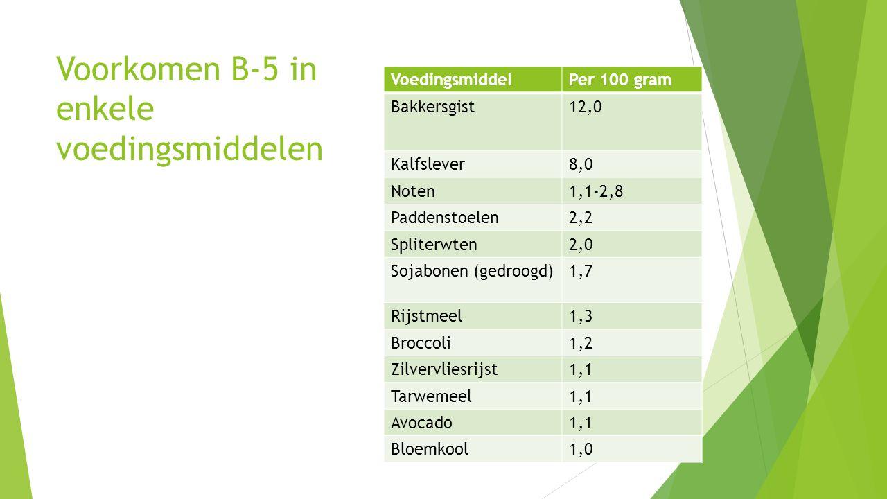 Voorkomen B-5 in enkele voedingsmiddelen VoedingsmiddelPer 100 gram Bakkersgist12,0 Kalfslever8,0 Noten1,1-2,8 Paddenstoelen2,2 Spliterwten2,0 Sojabon