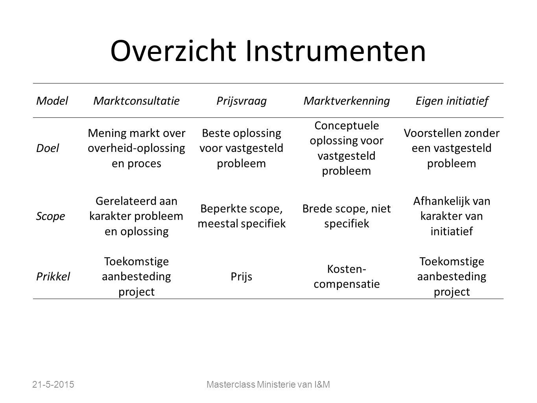 Overzicht Instrumenten 21-5-2015Masterclass Ministerie van I&M ModelMarktconsultatiePrijsvraagMarktverkenningEigen initiatief Doel Mening markt over o