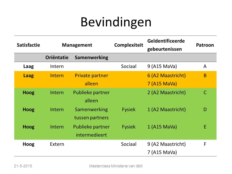 Bevindingen 21-5-2015Masterclass Ministerie van I&M SatisfactieManagementComplexiteit Geïdentificeerde gebeurtenissen Patroon OriëntatieSamenwerking L