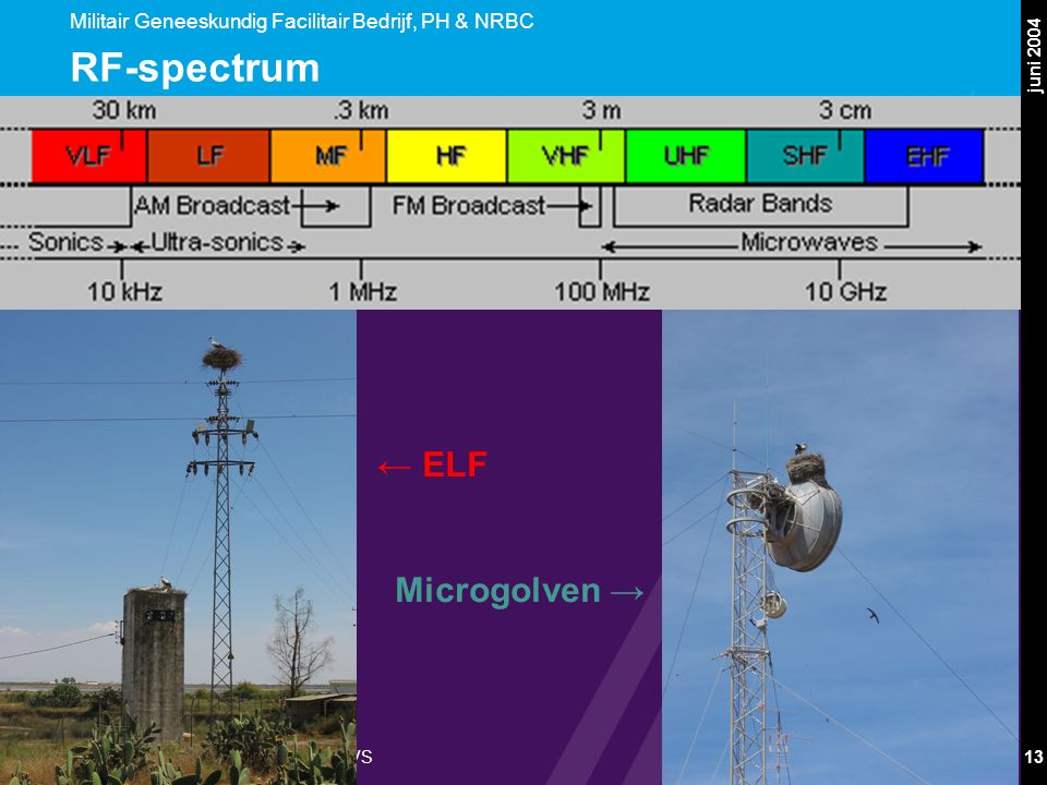 Militair Geneeskundig Facilitair Bedrijf, PH & NRBC Afdeling Niet-Ioniserende Straling/NVS juni 2004 13 RF-spectrum ← ELF Microgolven →