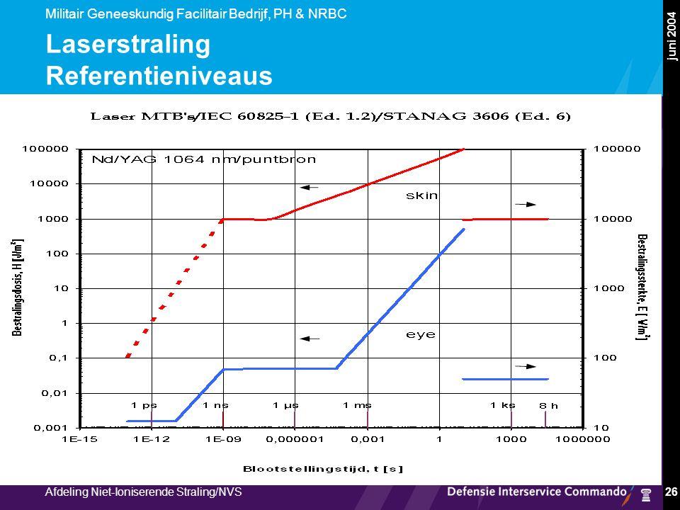 Militair Geneeskundig Facilitair Bedrijf, PH & NRBC Afdeling Niet-Ioniserende Straling/NVS juni 2004 26 Laserstraling Referentieniveaus