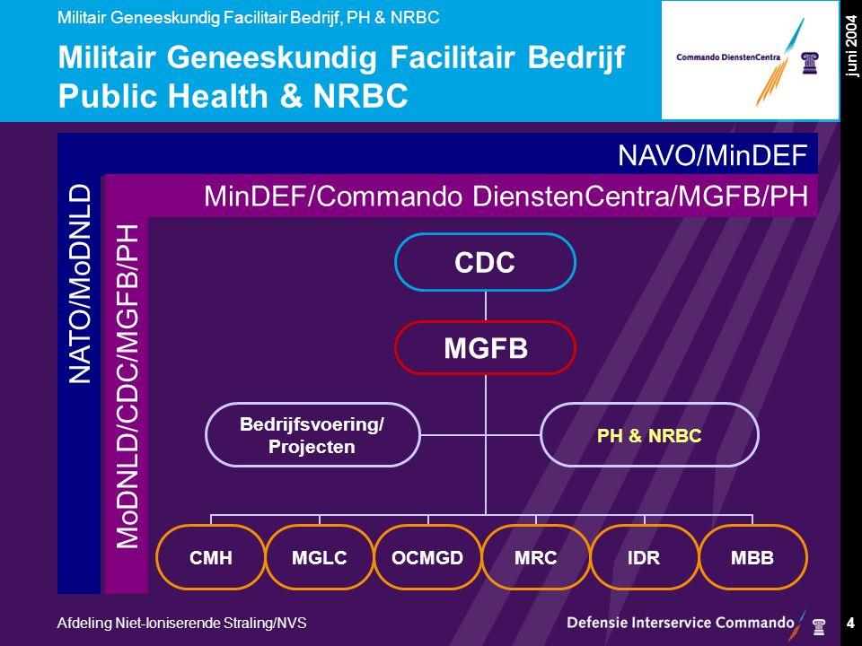 Militair Geneeskundig Facilitair Bedrijf, PH & NRBC Afdeling Niet-Ioniserende Straling/NVS juni 2004 4 Militair Geneeskundig Facilitair Bedrijf Public Health & NRBC NATO/MoDNLD NAVO/MinDEF MoDNLD/CDC/MGFB/PH MinDEF/Commando DienstenCentra/MGFB/PH CDC MGFB CMHMGLCOCMGDMRCIDRMBB Bedrijfsvoering/ Projecten PH & NRBC