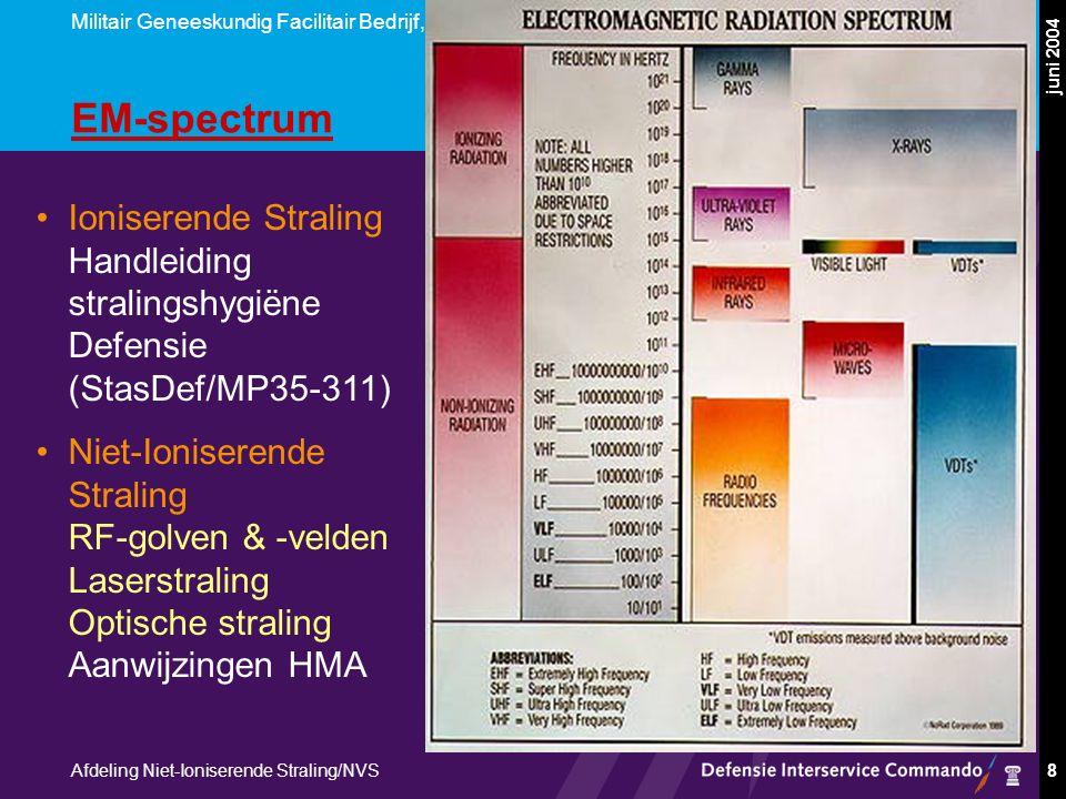 Militair Geneeskundig Facilitair Bedrijf, PH & NRBC Afdeling Niet-Ioniserende Straling/NVS juni 2004 8 EM-spectrum Ioniserende Straling Handleiding stralingshygiëne Defensie (StasDef/MP35-311) Niet-Ioniserende Straling RF-golven & -velden Laserstraling Optische straling Aanwijzingen HMA