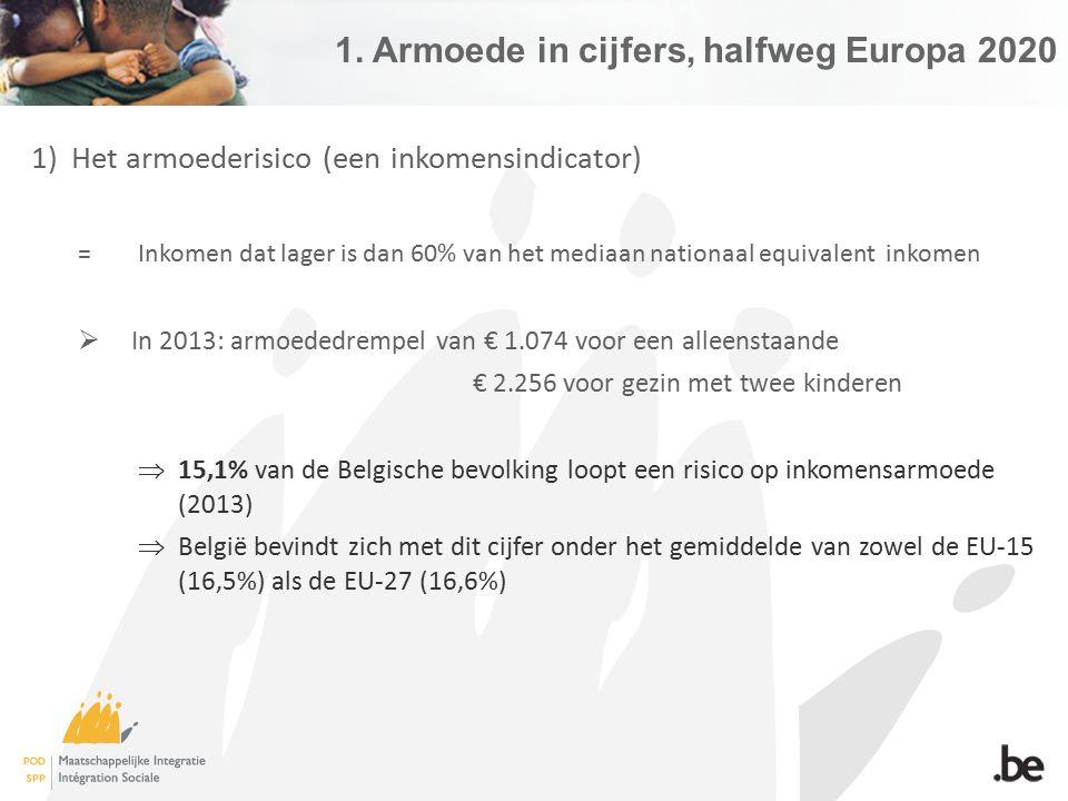 1. Armoede in cijfers, halfweg Europa 2020 1)Het armoederisico (een inkomensindicator) = Inkomen dat lager is dan 60% van het mediaan nationaal equiva