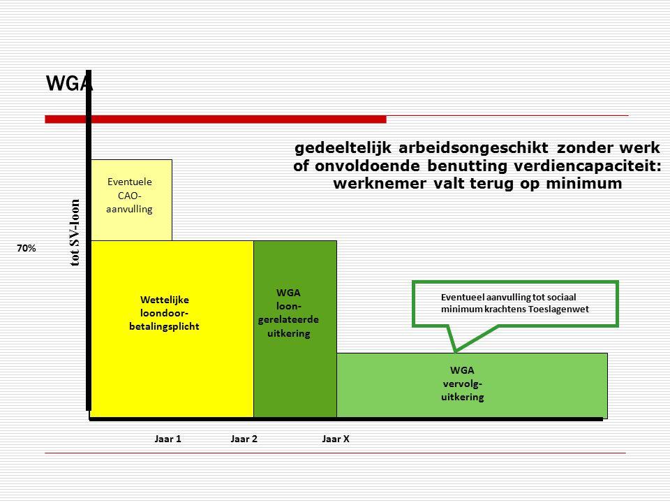 Jaar 1 70% Eventuele CAO- aanvulling Wettelijke loondoor- betalingsplicht Jaar 2 WGA loon- gerelateerde uitkering tot SV-loon WGA vervolg- uitkering J