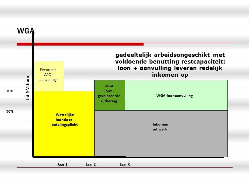 Jaar 1 70% Eventuele CAO- aanvulling Jaar 2 WGA loon- gerelateerde uitkering tot SV-loon Jaar X gedeeltelijk arbeidsongeschikt met voldoende benutting