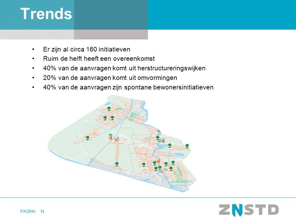 PAGINA Er zijn al circa 160 initiatieven Ruim de helft heeft een overeenkomst 40% van de aanvragen komt uit herstructureringswijken 20% van de aanvrag