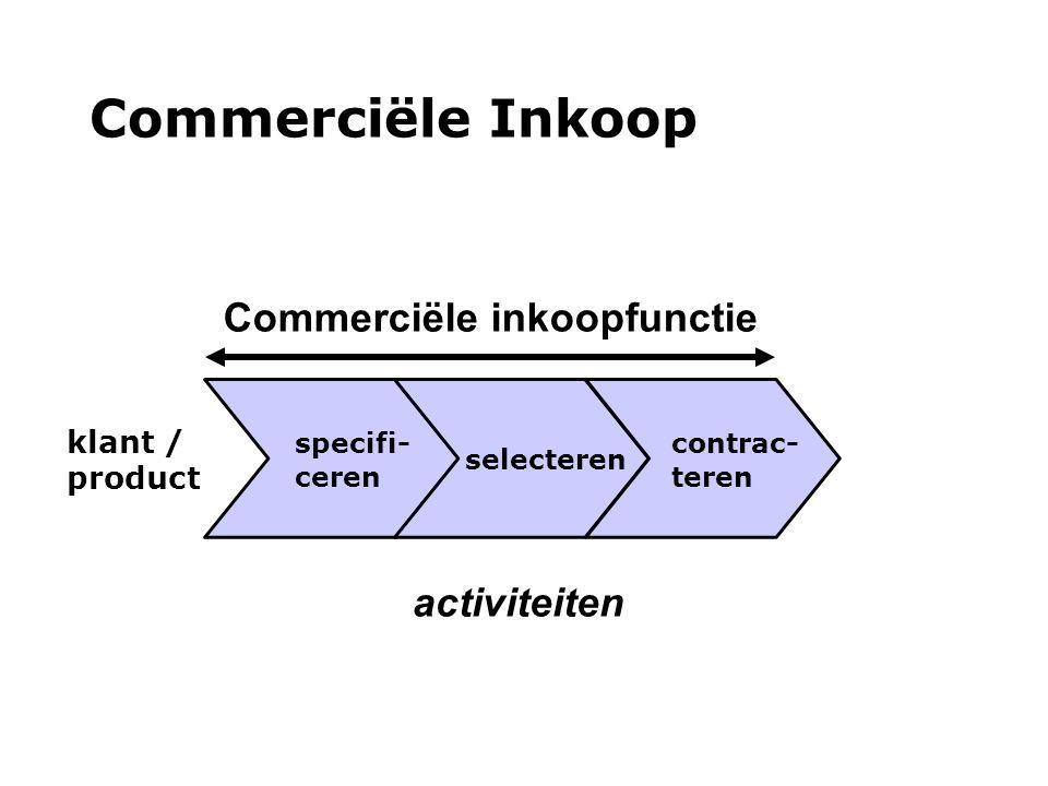 specifi- ceren selecteren contrac- teren Commerciële inkoopfunctie klant / product activiteiten Commerciële Inkoop