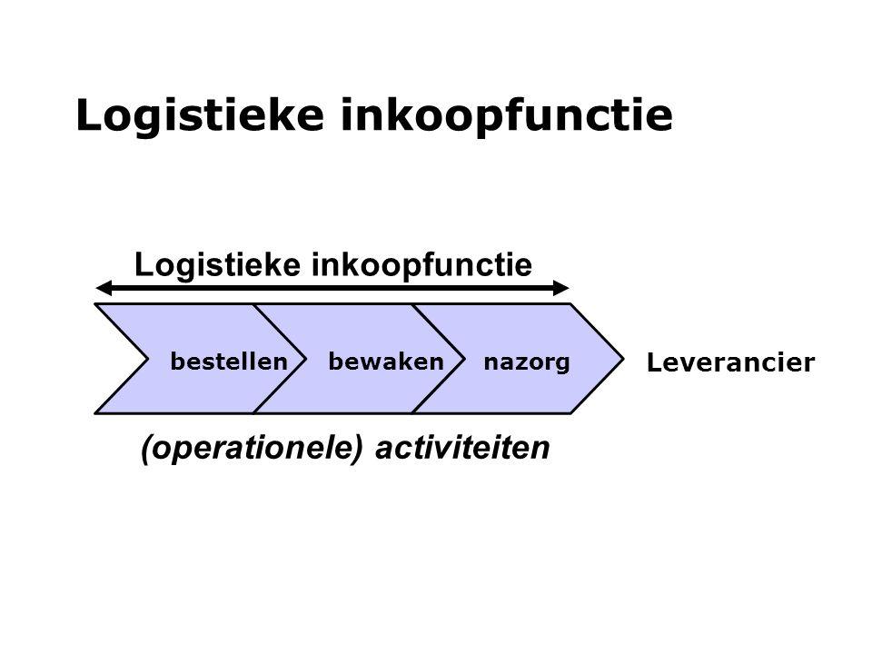 bestellen bewaken nazorg Logistieke inkoopfunctie Leverancier (operationele) activiteiten Logistieke inkoopfunctie