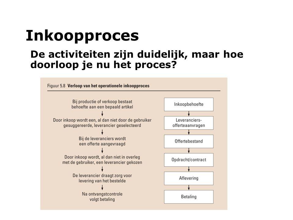 Inkoopproces De activiteiten zijn duidelijk, maar hoe doorloop je nu het proces?