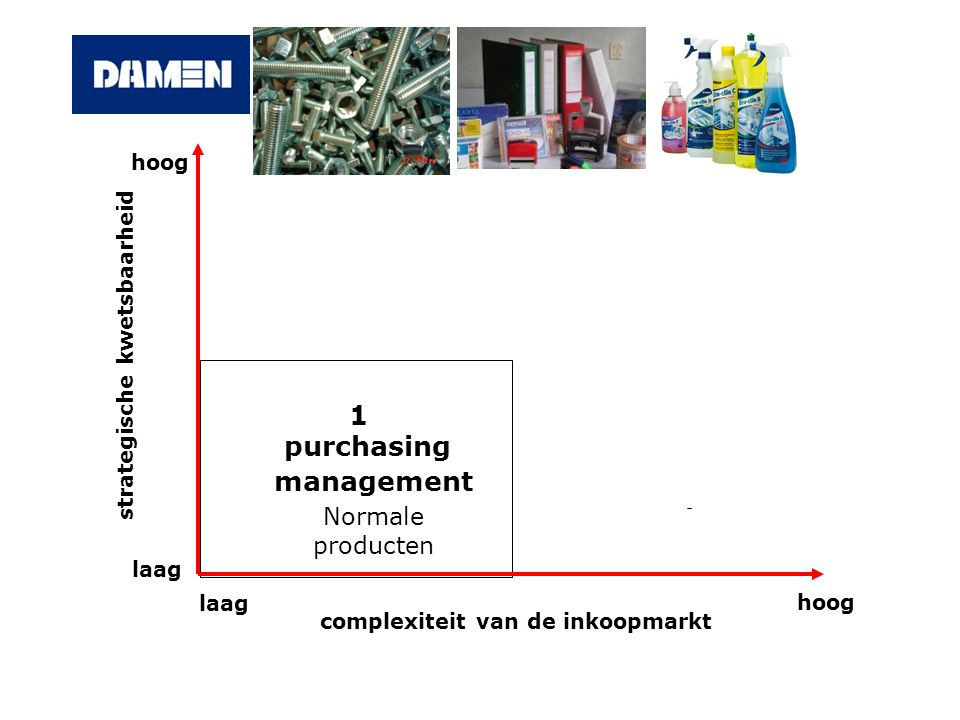 - 1 purchasing management Normale producten hoog laag hoog complexiteit van de inkoopmarkt strategische kwetsbaarheid