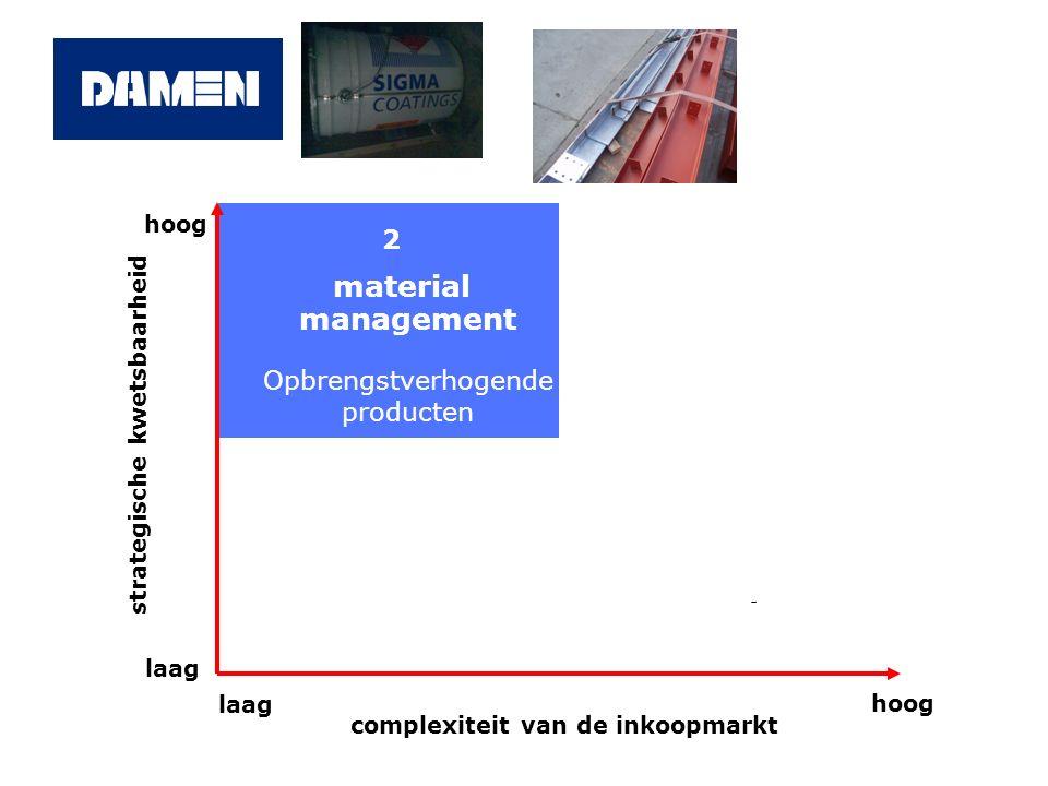2 material management Opbrengstverhogende producten - hoog laag hoog complexiteit van de inkoopmarkt strategische kwetsbaarheid