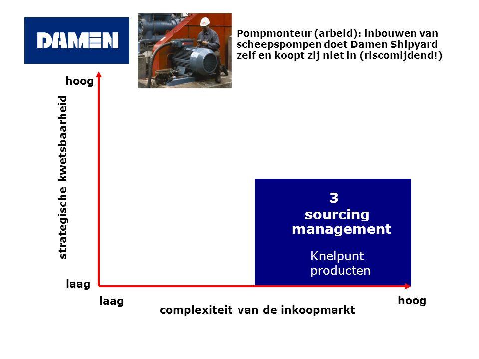 - 3 sourcing management Knelpunt producten hoog laag hoog complexiteit van de inkoopmarkt strategische kwetsbaarheid Pompmonteur (arbeid): inbouwen va