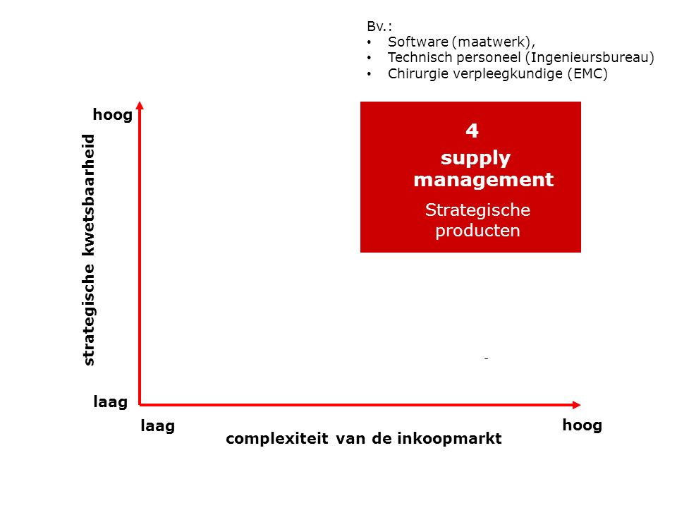 4 supply management Strategische producten - hoog laag hoog complexiteit van de inkoopmarkt strategische kwetsbaarheid Bv.: Software (maatwerk), Techn