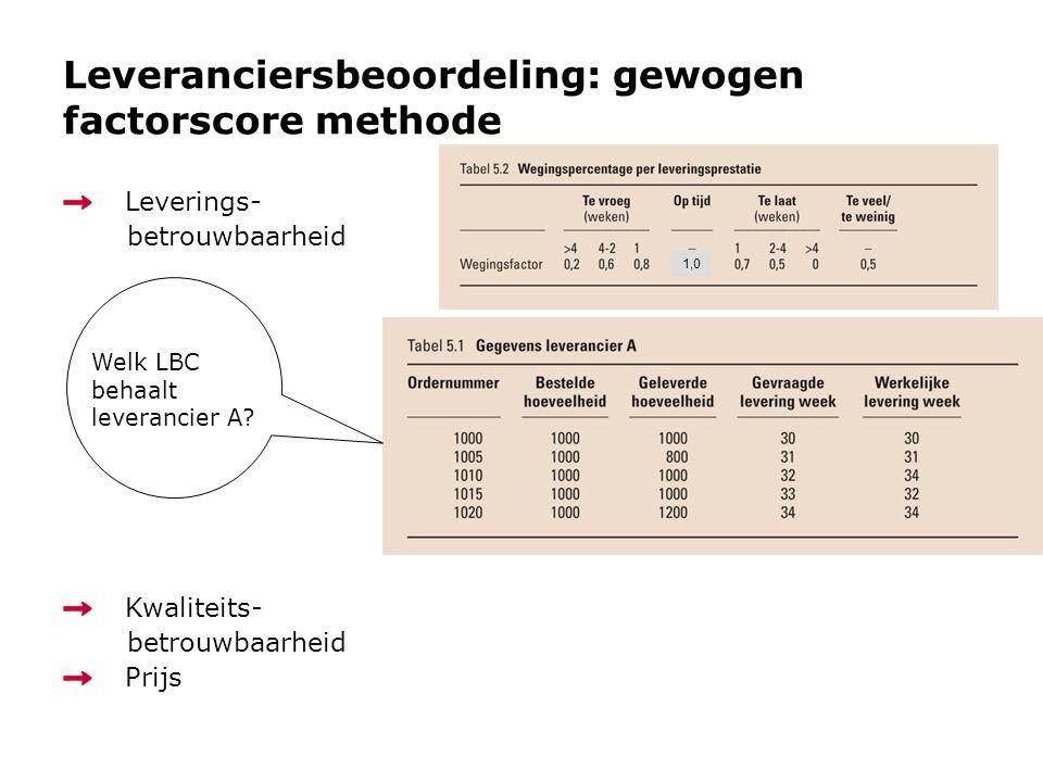 Leveranciersbeoordeling: gewogen factorscore methode Leverings- betrouwbaarheid Kwaliteits- betrouwbaarheid Prijs 1,0 Welk LBC behaalt leverancier A?
