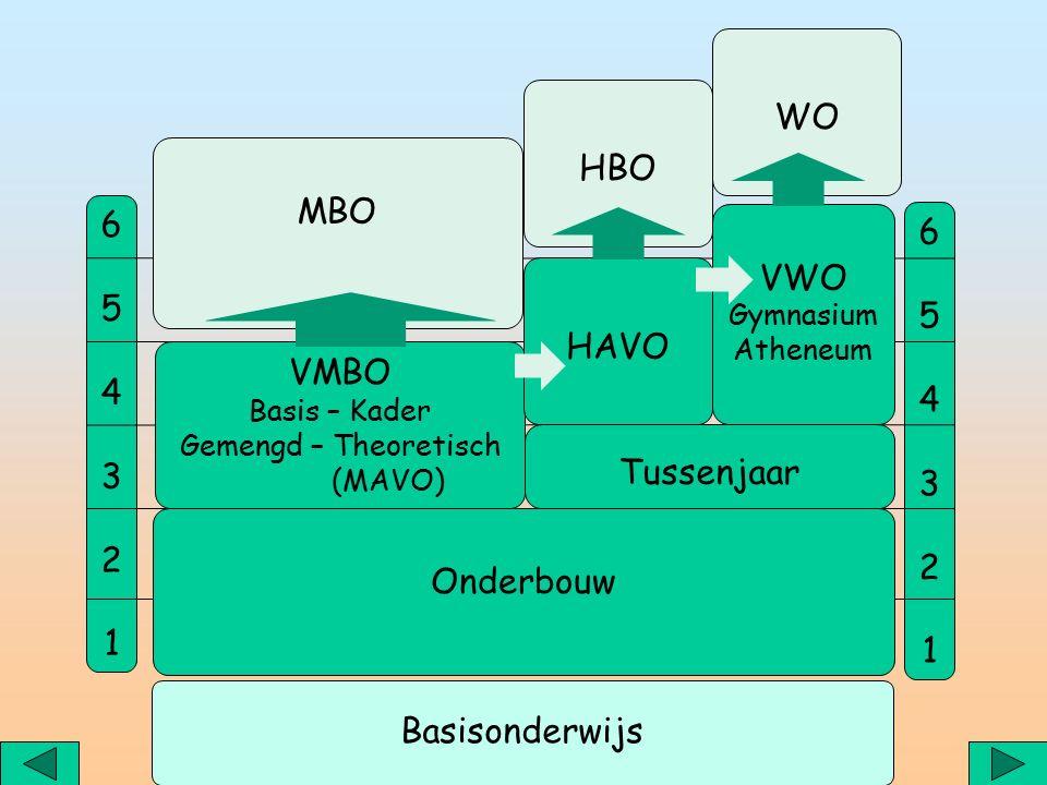 654321654321 654321654321 Tussenjaar VMBO Basis – Kader Gemengd – Theoretisch (MAVO) HAVO VWO Gymnasium Atheneum MBO HBO WO Basisonderwijs Onderbouw