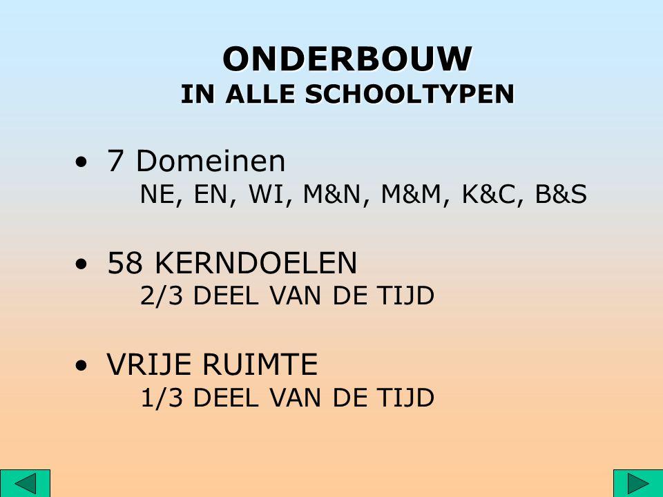ONDERBOUW IN ALLE SCHOOLTYPEN 7 Domeinen NE, EN, WI, M&N, M&M, K&C, B&S 58 KERNDOELEN 2/3 DEEL VAN DE TIJD VRIJE RUIMTE 1/3 DEEL VAN DE TIJD