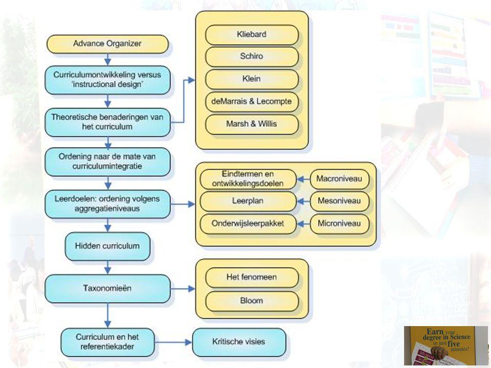 Onderwijskundig referentiekader: Microniveau Rol instructie-verantwoordelijke kan beperkt zijn.