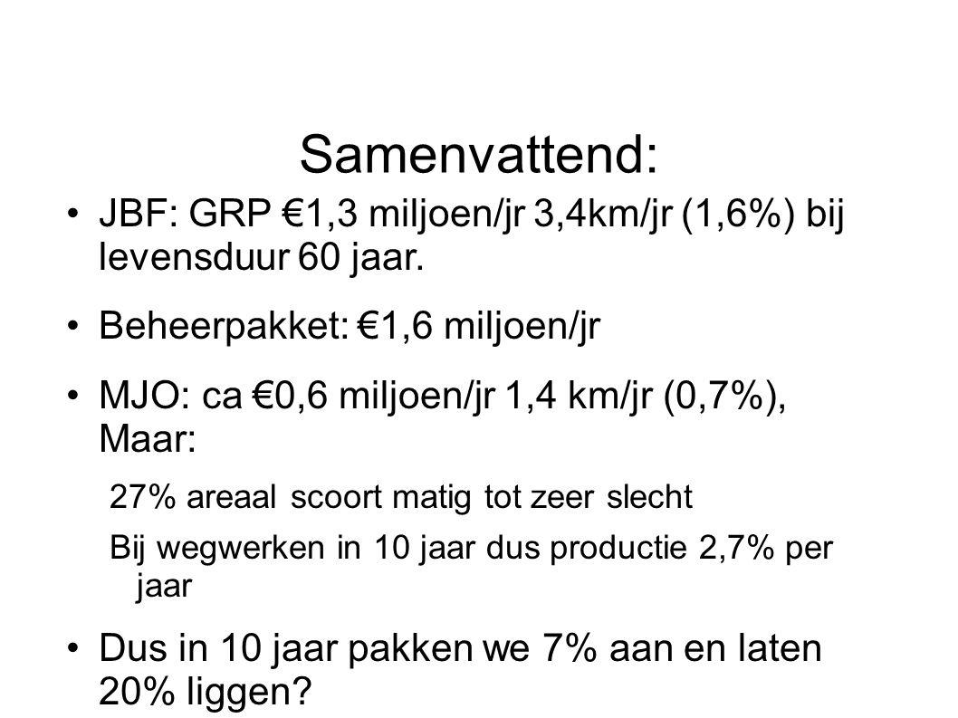 Samenvattend: JBF: GRP €1,3 miljoen/jr 3,4km/jr (1,6%) bij levensduur 60 jaar. Beheerpakket: €1,6 miljoen/jr MJO: ca €0,6 miljoen/jr 1,4 km/jr (0,7%),
