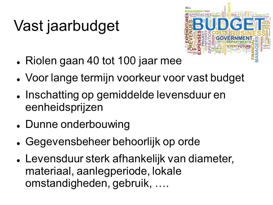 Vast jaarbudget Riolen gaan 40 tot 100 jaar mee Voor lange termijn voorkeur voor vast budget Inschatting op gemiddelde levensduur en eenheidsprijzen D