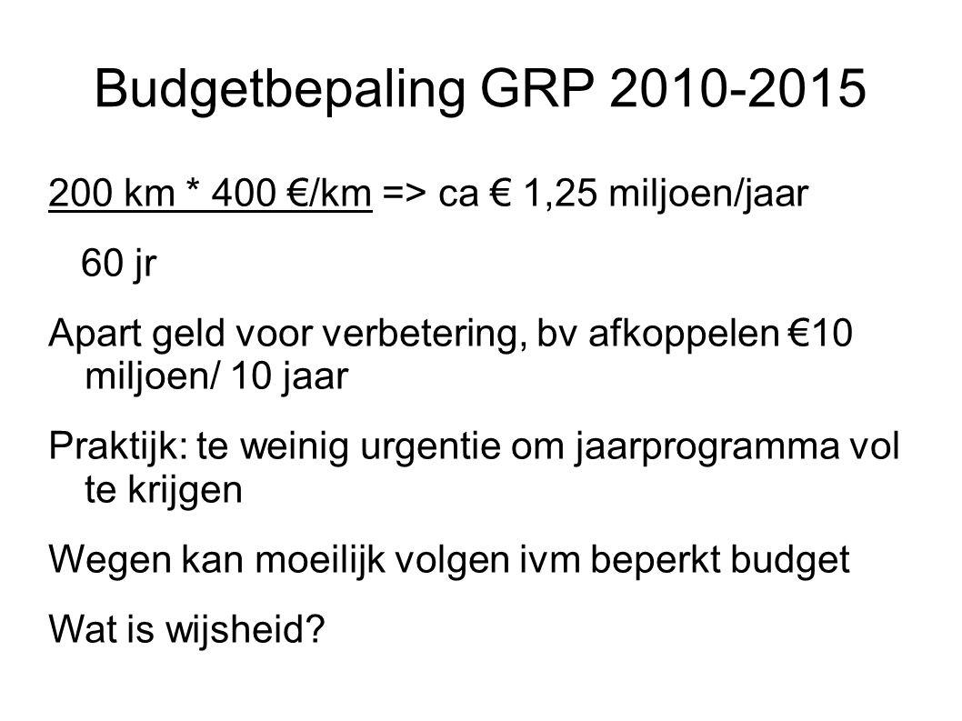 Budgetbepaling GRP 2010-2015 200 km * 400 €/km => ca € 1,25 miljoen/jaar 60 jr Apart geld voor verbetering, bv afkoppelen €10 miljoen/ 10 jaar Praktijk: te weinig urgentie om jaarprogramma vol te krijgen Wegen kan moeilijk volgen ivm beperkt budget Wat is wijsheid
