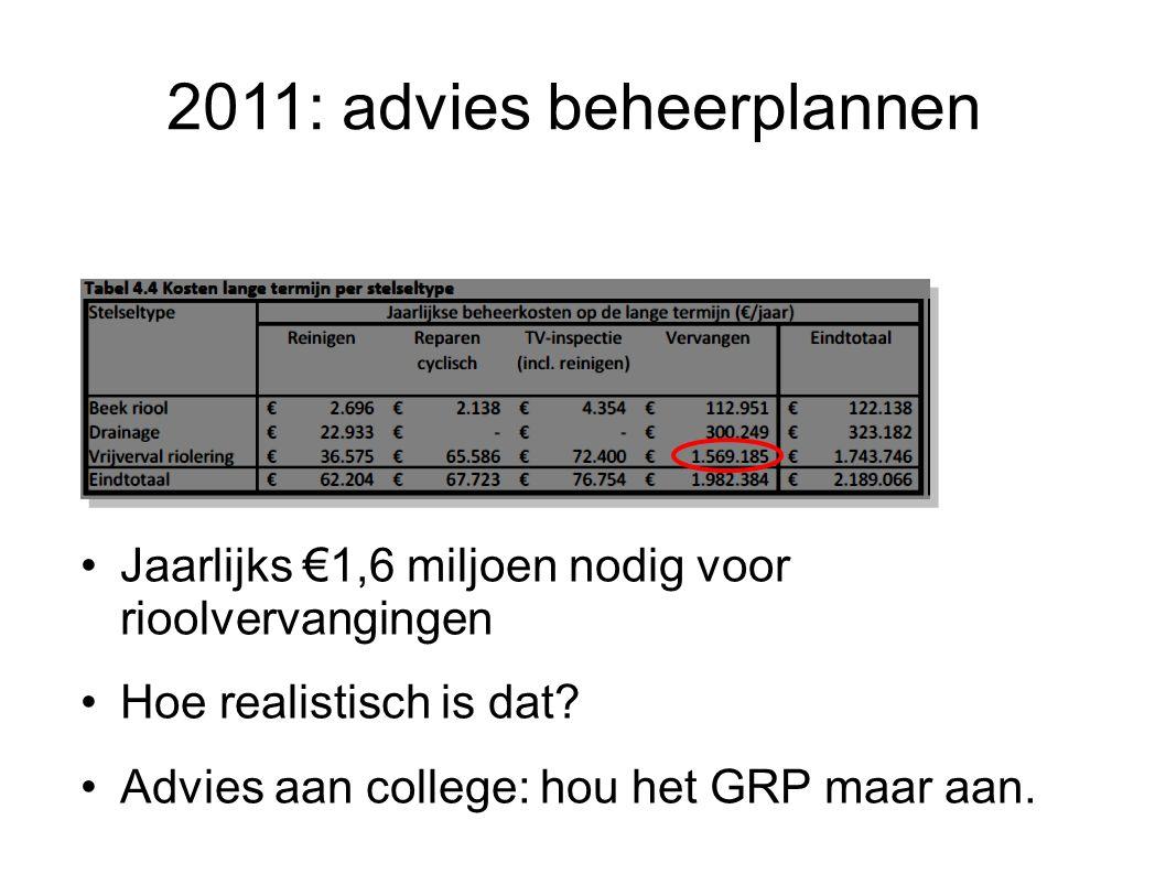 2011: advies beheerplannen Jaarlijks €1,6 miljoen nodig voor rioolvervangingen Hoe realistisch is dat? Advies aan college: hou het GRP maar aan.