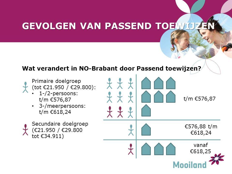 GEVOLGEN VAN PASSEND TOEWIJZEN Wat verandert in NO-Brabant door Passend toewijzen.