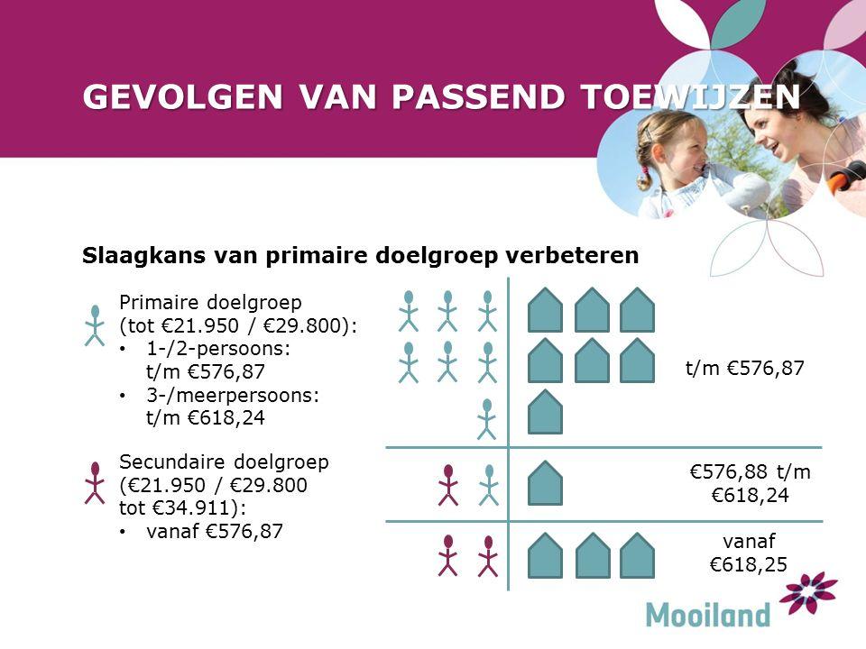GEVOLGEN VAN PASSEND TOEWIJZEN Slaagkans van primaire doelgroep verbeteren t/m €576,87 €576,88 t/m €618,24 vanaf €618,25 Secundaire doelgroep (€21.950 / €29.800 tot €34.911): vanaf €576,87 Primaire doelgroep (tot €21.950 / €29.800): 1-/2-persoons: t/m €576,87 3-/meerpersoons: t/m €618,24