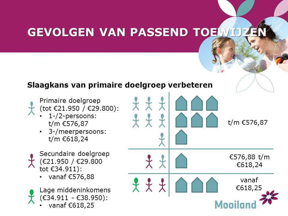 GEVOLGEN VAN PASSEND TOEWIJZEN Slaagkans van primaire doelgroep verbeteren t/m €576,87 €576,88 t/m €618,24 vanaf €618,25 Secundaire doelgroep (€21.950 / €29.800 tot €34.911): vanaf €576,88 Primaire doelgroep (tot €21.950 / €29.800): 1-/2-persoons: t/m €576,87 3-/meerpersoons: t/m €618,24 Lage middeninkomens (€34.911 - €38.950): vanaf €618,25