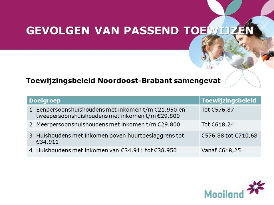 GEVOLGEN VAN PASSEND TOEWIJZEN Toewijzingsbeleid Noordoost-Brabant samengevat DoelgroepToewijzingsbeleid 1Eenpersoonshuishoudens met inkomen t/m €21.950 en tweepersoonshuishoudens met inkomen t/m €29.800 Tot €576,87 2Meerpersoonshuishoudens met inkomen t/m €29.800Tot €618,24 3Huishoudens met inkomen boven huurtoeslaggrens tot €34.911 €576,88 tot €710,68 4Huishoudens met inkomen van €34.911 tot €38.950Vanaf €618,25