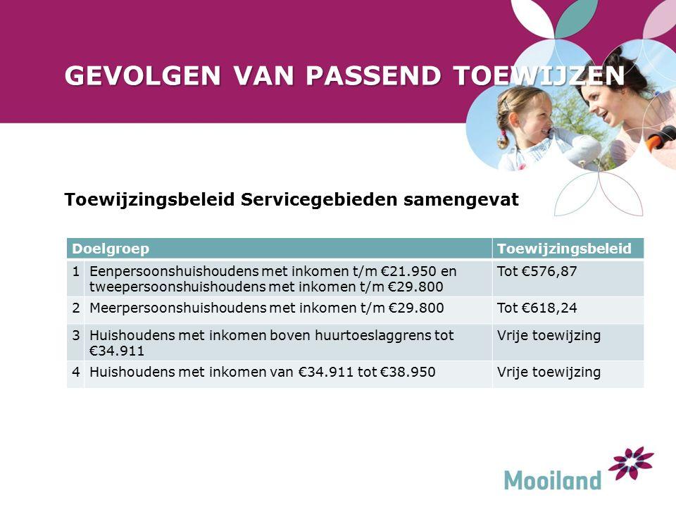 GEVOLGEN VAN PASSEND TOEWIJZEN Toewijzingsbeleid Servicegebieden samengevat DoelgroepToewijzingsbeleid 1Eenpersoonshuishoudens met inkomen t/m €21.950 en tweepersoonshuishoudens met inkomen t/m €29.800 Tot €576,87 2Meerpersoonshuishoudens met inkomen t/m €29.800Tot €618,24 3Huishoudens met inkomen boven huurtoeslaggrens tot €34.911 Vrije toewijzing 4Huishoudens met inkomen van €34.911 tot €38.950Vrije toewijzing