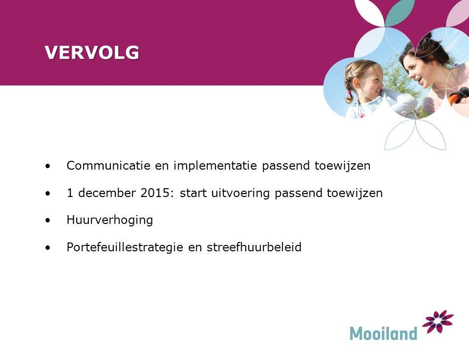 VERVOLG Communicatie en implementatie passend toewijzen 1 december 2015: start uitvoering passend toewijzen Huurverhoging Portefeuillestrategie en streefhuurbeleid