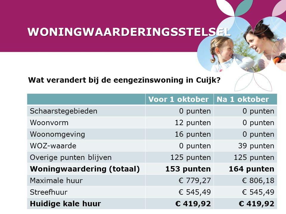 WONINGWAARDERINGSSTELSEL Wat verandert bij de eengezinswoning in Cuijk.