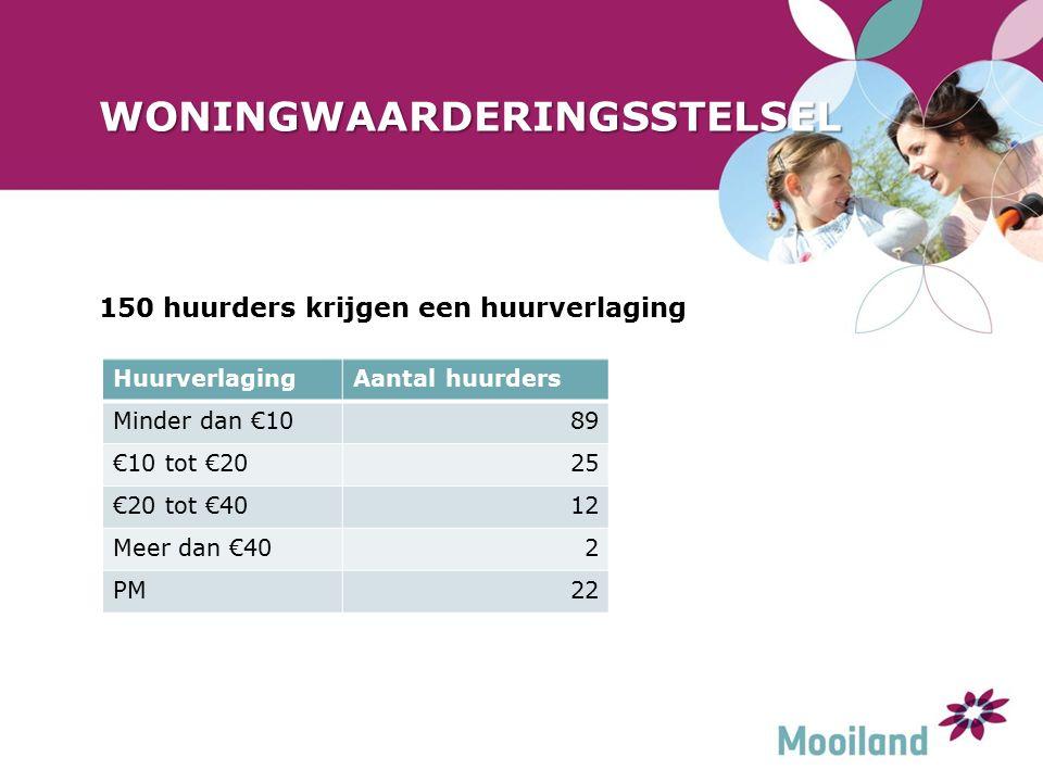 WONINGWAARDERINGSSTELSEL 150 huurders krijgen een huurverlaging HuurverlagingAantal huurders Minder dan €1089 €10 tot €2025 €20 tot €4012 Meer dan €402 PM22
