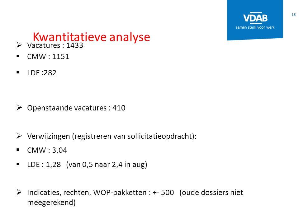 Kwantitatieve analyse 16  Vacatures : 1433  CMW : 1151  LDE :282  Openstaande vacatures : 410  Verwijzingen (registreren van sollicitatieopdracht):  CMW : 3,04  LDE : 1,28 (van 0,5 naar 2,4 in aug)  Indicaties, rechten, WOP-pakketten : +- 500 (oude dossiers niet meegerekend)