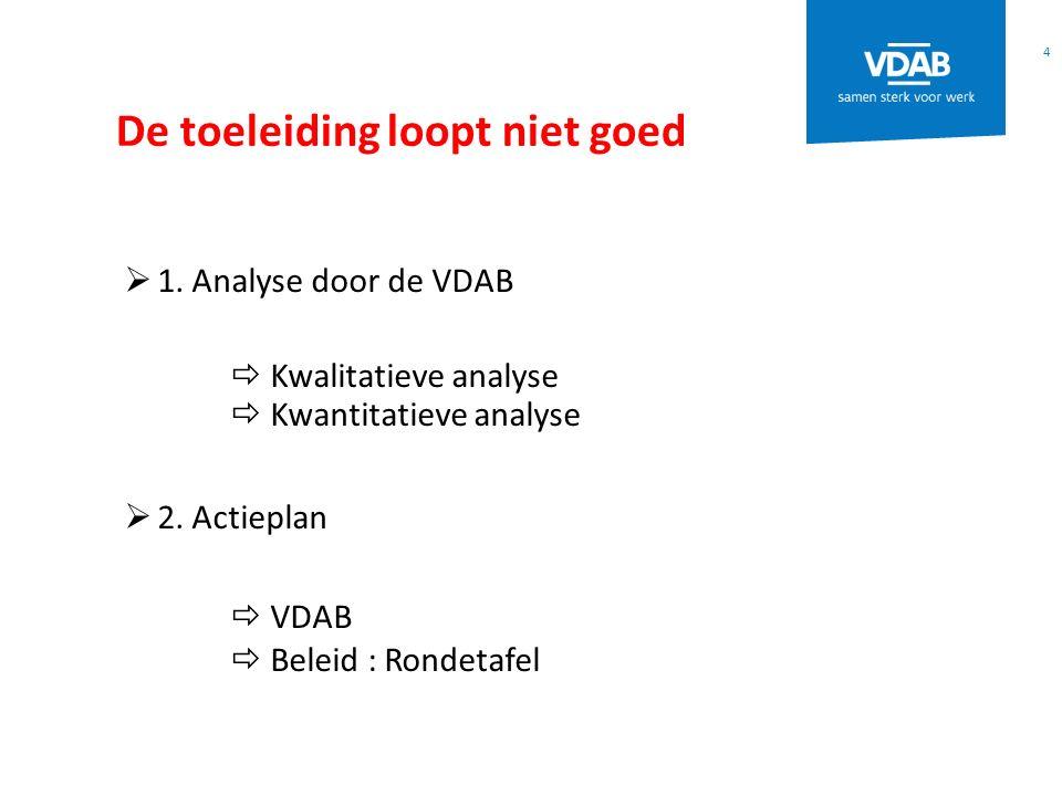 Wie werkt mee in de VDAB.
