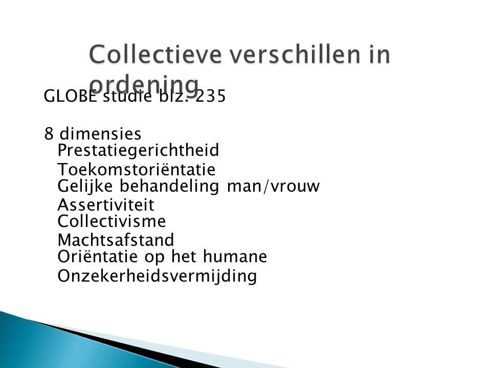 GLOBE studie blz. 235 8 dimensies Prestatiegerichtheid Toekomstoriëntatie Gelijke behandeling man/vrouw Assertiviteit Collectivisme Machtsafstand Orië