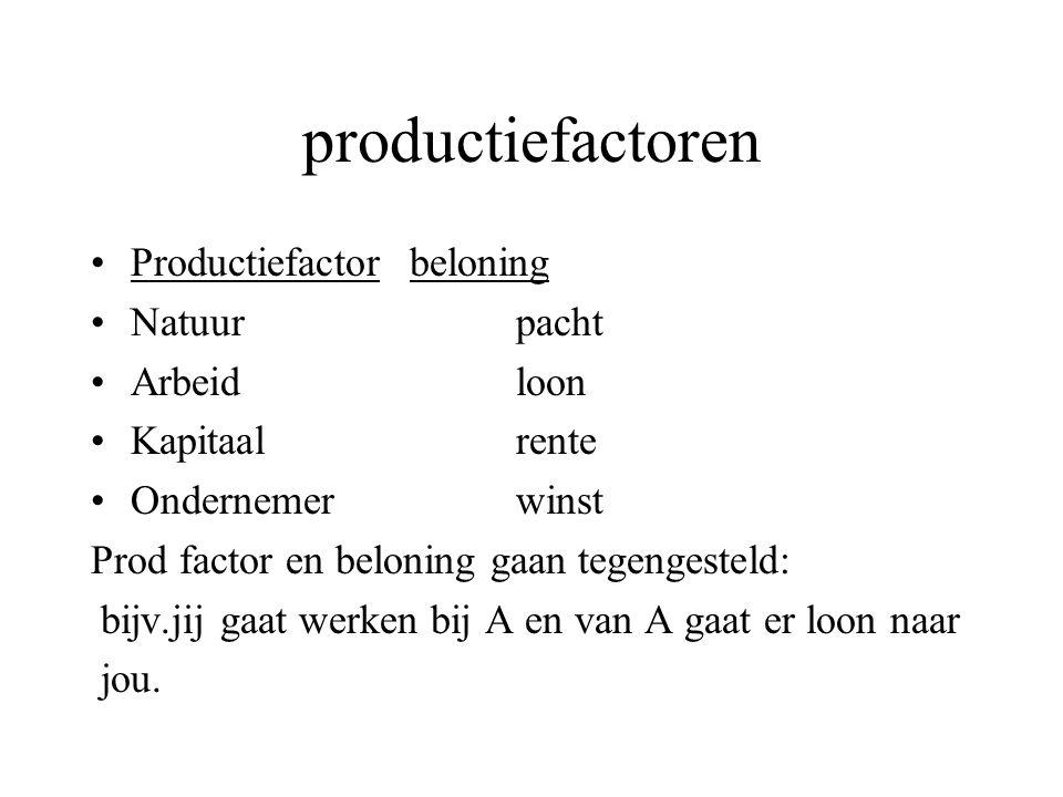 productiefactoren Productiefactorbeloning Natuurpacht Arbeidloon Kapitaalrente Ondernemerwinst Prod factor en beloning gaan tegengesteld: bijv.jij gaa