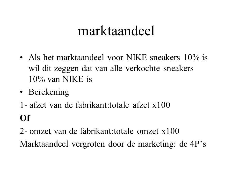 marktaandeel Als het marktaandeel voor NIKE sneakers 10% is wil dit zeggen dat van alle verkochte sneakers 10% van NIKE is Berekening 1- afzet van de fabrikant:totale afzet x100 Of 2- omzet van de fabrikant:totale omzet x100 Marktaandeel vergroten door de marketing: de 4P's