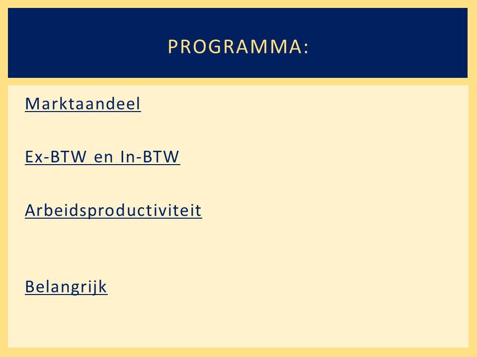 Marktaandeel Ex-BTW en In-BTW Arbeidsproductiviteit Belangrijk PROGRAMMA: