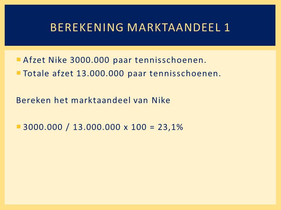  Afzet Nike 3000.000 paar tennisschoenen.  Totale afzet 13.000.000 paar tennisschoenen. Bereken het marktaandeel van Nike  3000.000 / 13.000.000 x