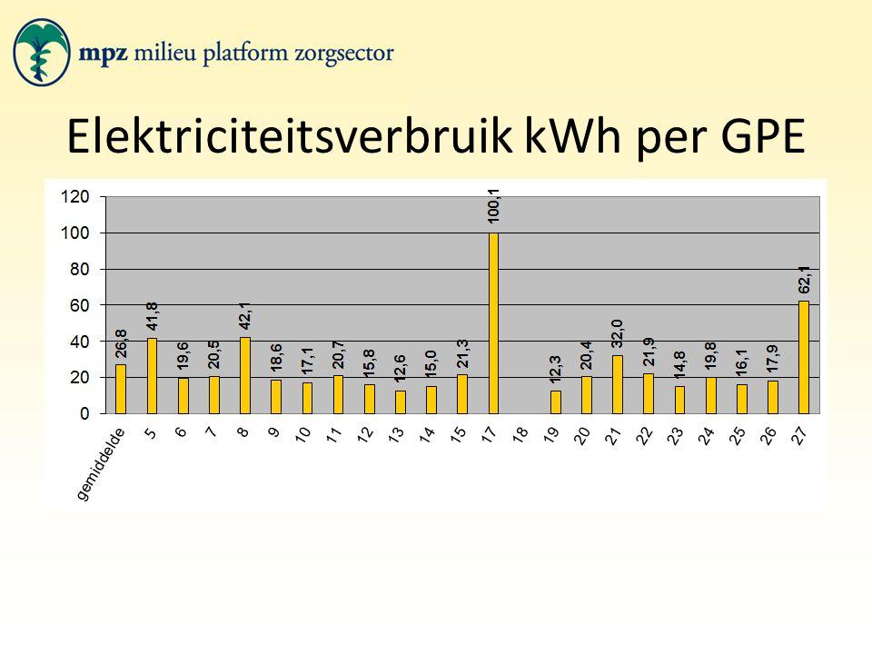Elektriciteitsverbruik kWh per GPE 5