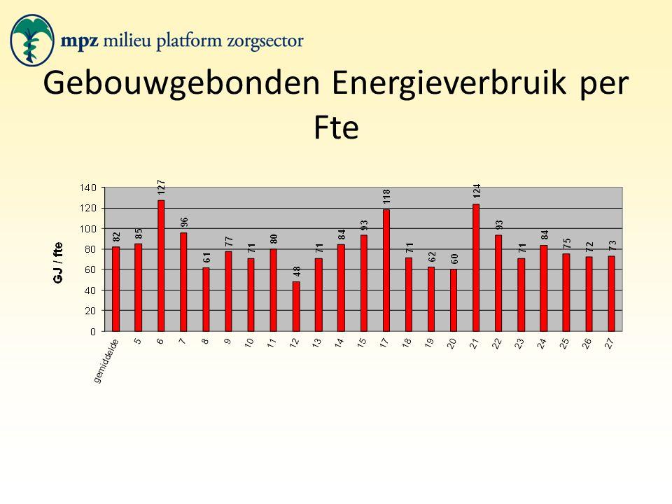 Gebouwgebonden Energieverbruik per Fte