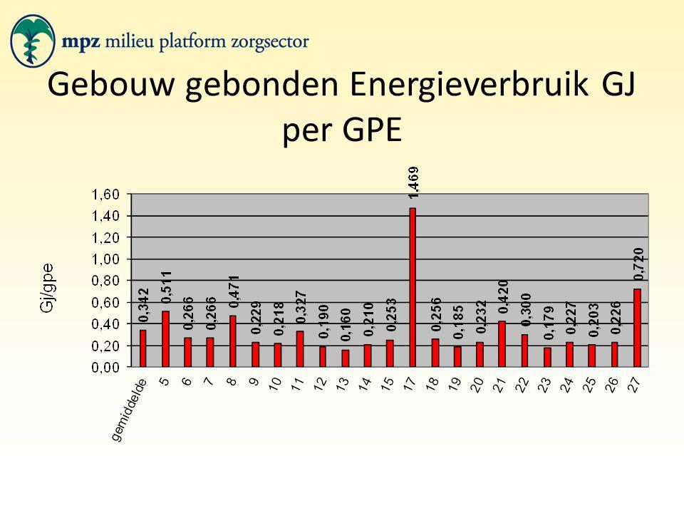 Gebouw gebonden Energieverbruik GJ per GPE