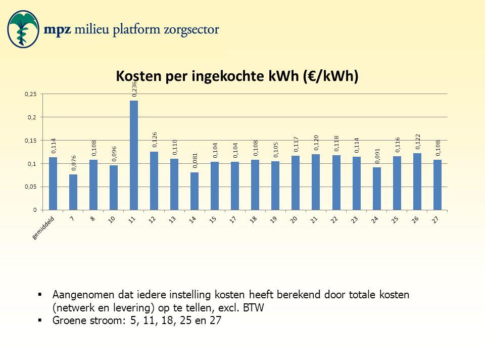  Aangenomen dat iedere instelling kosten heeft berekend door totale kosten (netwerk en levering) op te tellen, excl. BTW  Groene stroom: 5, 11, 18,