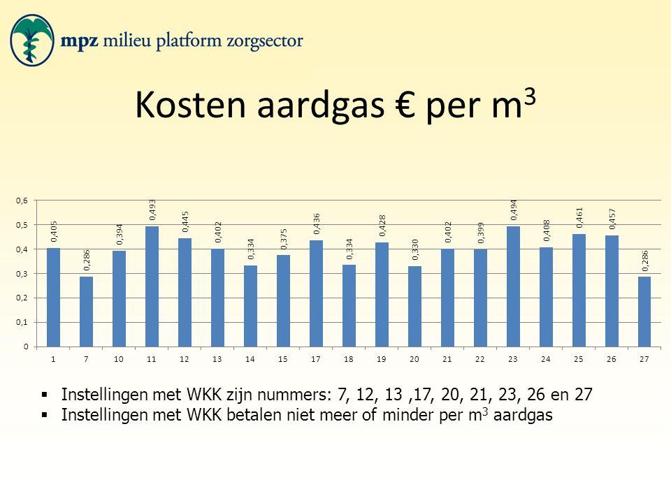 Kosten aardgas € per m 3  Instellingen met WKK zijn nummers: 7, 12, 13,17, 20, 21, 23, 26 en 27  Instellingen met WKK betalen niet meer of minder pe