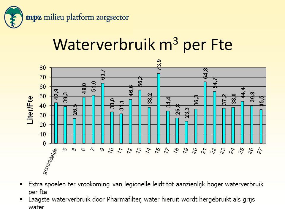Waterverbruik m 3 per Fte  Extra spoelen ter vrookoming van legionelle leidt tot aanzienlijk hoger waterverbruik per fte  Laagste waterverbruik door Pharmafilter, water hieruit wordt hergebruikt als grijs water