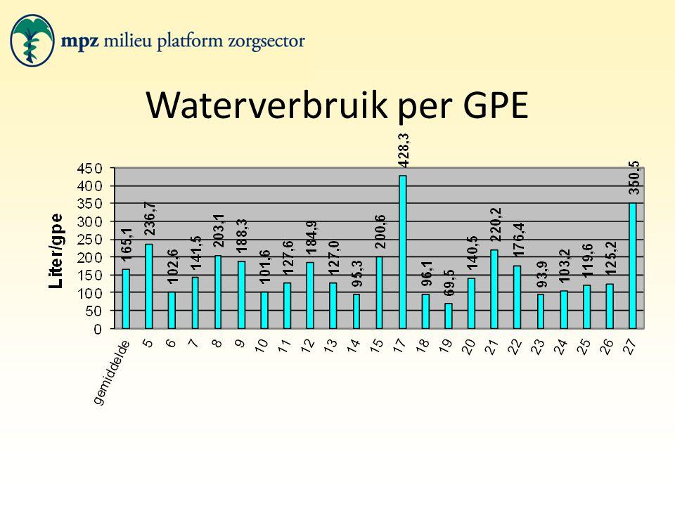 Waterverbruik per GPE