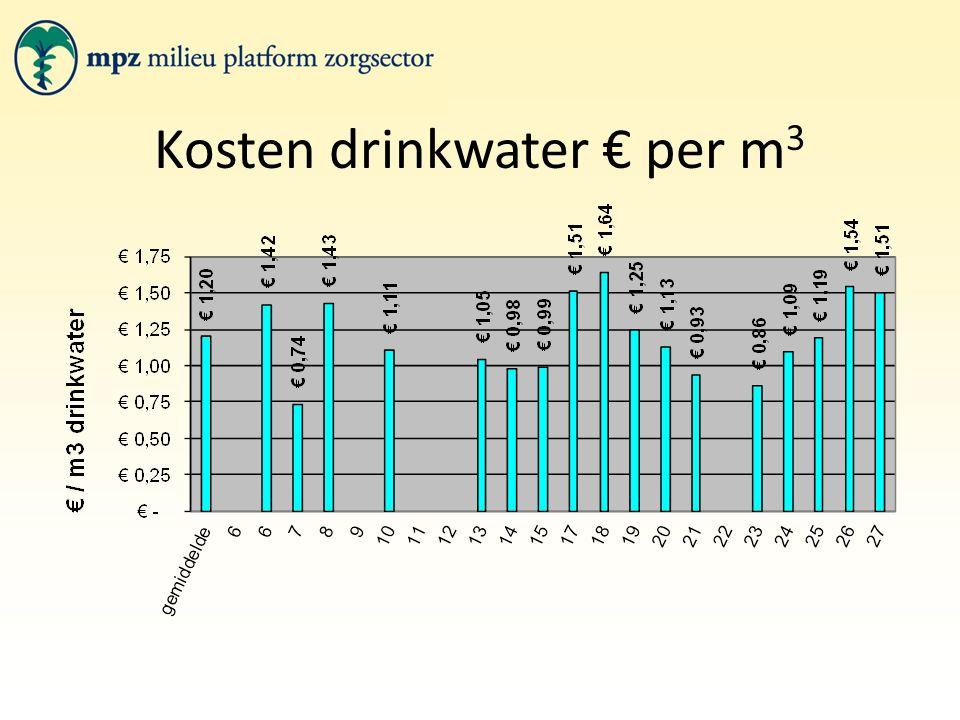 Kosten drinkwater € per m 3