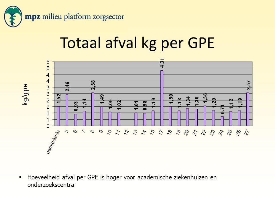 Totaal afval kg per GPE  Hoeveelheid afval per GPE is hoger voor academische ziekenhuizen en onderzoekscentra